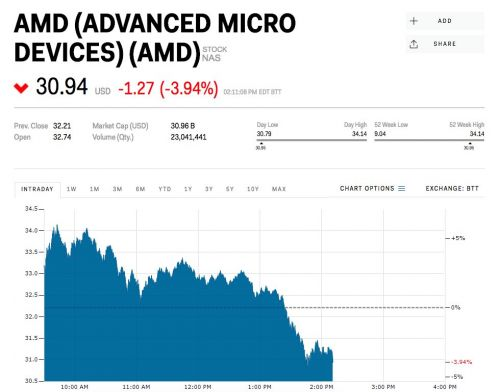 AMD gives up all of its gains and then some after receiving its most bullish price target from Wall Street