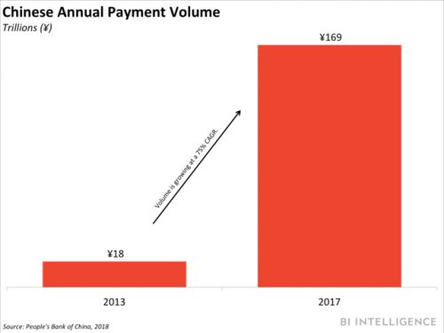 China opens payments market to foreign players