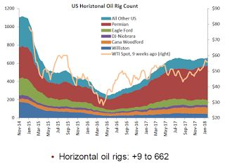 """Oil Rigs """"US oil rigs were up sharply"""""""
