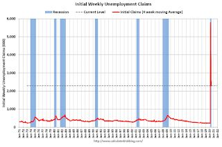 Weekly Initial Unemployment Claims decrease to 1,877,000