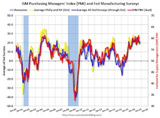 "Dallas Fed: ""Texas Manufacturing Continues to Expand, but Pace Slows"""