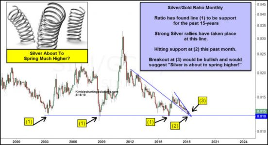 This Important Ratio Says Precious Metals Are Heading Higher