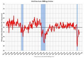 "AIA: ""Architecture Billings continue to contract"" in January"
