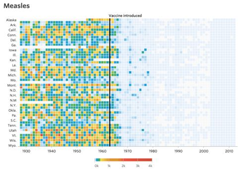 What impact have vaccines had in the 20th century?