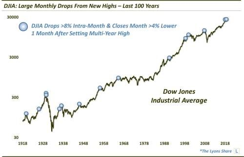 Was October's 5% down move of the Dow Jones Industrial Average the start of a new trend?