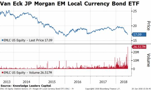 Capitulation Appears To Hit Emerging Markets
