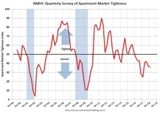 NMHC: Apartment Market Tightness Index remained negative for Ninth Consecutive Quarter