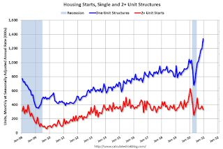 Housing Starts increased to 1.669 Million Annual Rate in December