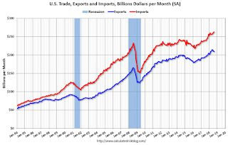 The U.S. trade deficit widened in August to the biggest in six months