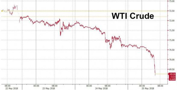 Oil Drops Below $70 As Producers Hint At Supply Boost
