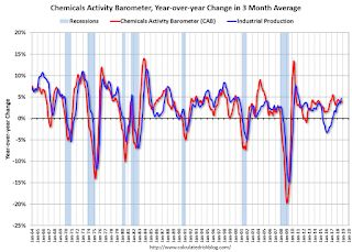 """Chemical Activity Barometer """"Begins to Cool"""" in October"""
