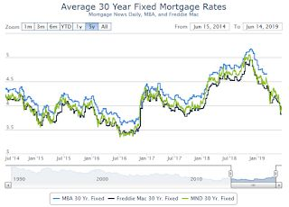 """""""Mortgage Rates Just Had Another Awesome Week"""""""
