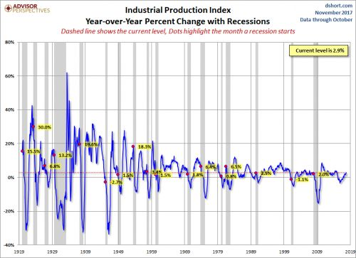 Industrial Production Continues To Impress In October