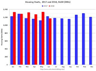Comments on June Housing Starts