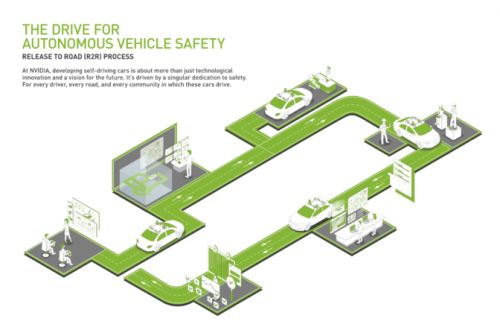 Safety Is What Drives Us: Introducing the NVIDIA Self-Driving Safety Report