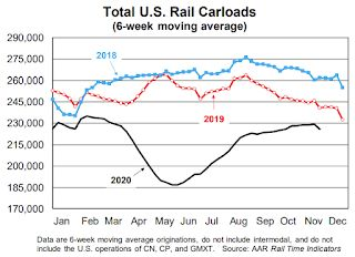 AAR: November Rail Carloads down 5.8% YoY, Intermodal Up 11.5% YoY