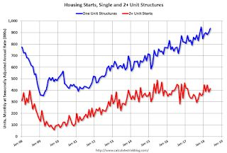 Housing Starts increased to 1.350 Million Annual Rate in May