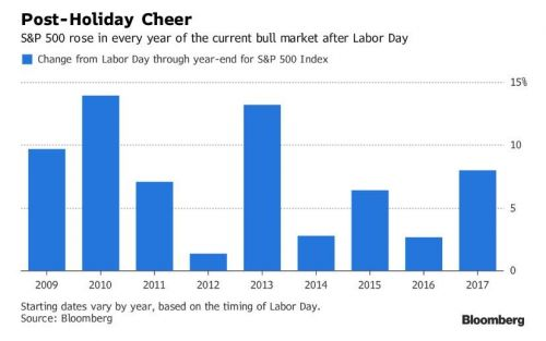 History Says More Gains Are Coming For Equities Through Year-End