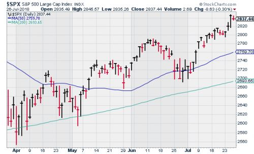 CWS Market Review - July 27, 2018