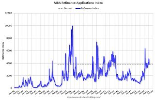 MBA: Mortgage Applications Increase in Latest Weekly Survey