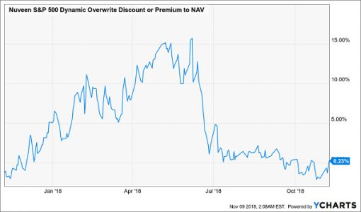 2 great post-midterm funds for 8% dividends and upside