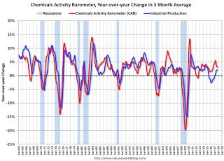 Chemical Activity Barometer Increased in November