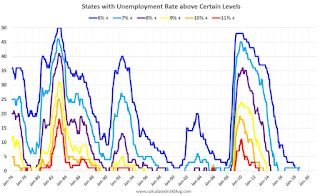 BLS: Unemployment Rates Lower in 9 states in September, Six States at New Series Lows