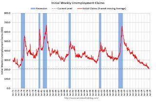 Weekly Initial Unemployment Claims decreased to 204,000, Lowest Since 1969