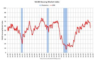 NAHB: Builder Confidence Declines in December
