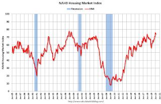 NAHB: Builder Confidence Decreased to 74 in February