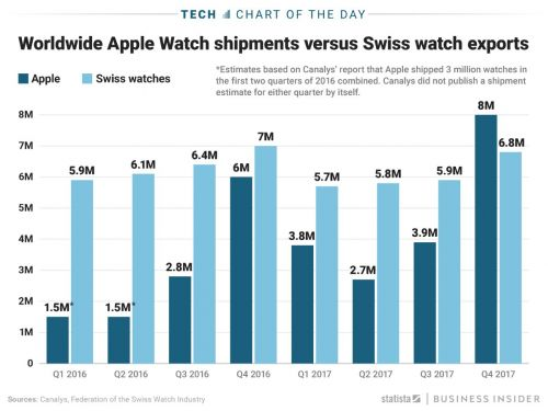 Apple topped the Swiss in holiday watch shipments
