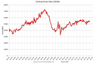 NAR: Existing-Home Sales Decreased to 5.46 million in January