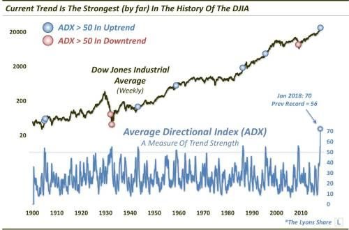 The S&P 500 Is Knee Deep In The Strongest Uptrend In Market History