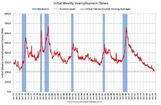 Weekly Initial Unemployment Claims decreased to 203,000, Lowest Since 1969