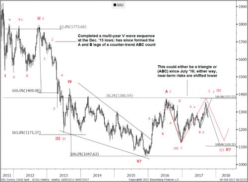 GOLDMAN SACHS: Gold got rejected at a key level and could be setting up for a big drop