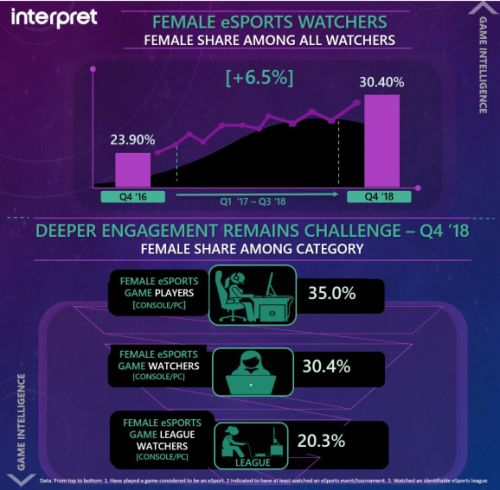Interpret: Women make up 30% of esports audience, up 6.5% from 2016