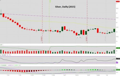 Where Is Silver Headed Post-Thanksgiving?