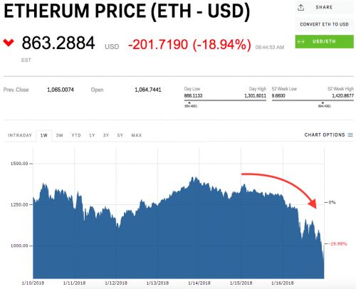Ethereum continues its slide amid crypto angst