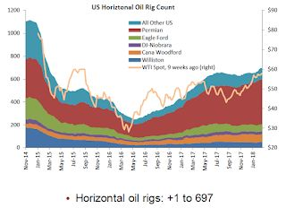 """Oil Rigs """"Oil rig counts take a breather"""""""