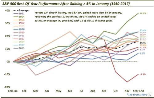 Rest Of Year Looks Bullish, Following Very Good January For S&P 500