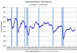 Industrial Production Increased 0.9% in December