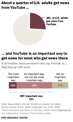 A quarter of US adults now get news from YouTube, Pew Research study finds