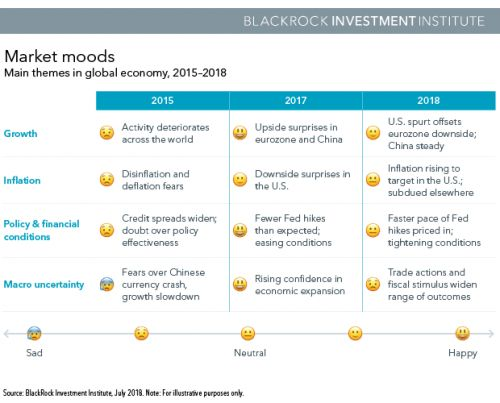 The Most Important Investment Themes Of Mid-Year