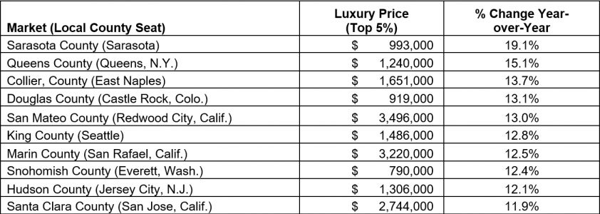 Fueled by Homebuyers up North, Florida Luxury Markets Sing