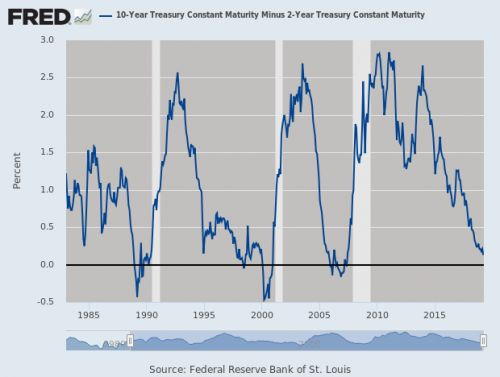 What Does the Yield Curve Inversion Mean?