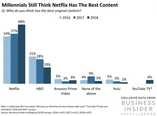 Will the Netflix price hike harm subscriber growth?