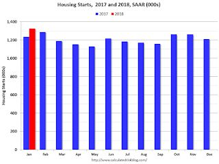 Comments on January Housing Starts