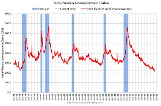 Weekly Initial Unemployment Claims increase to 234,000