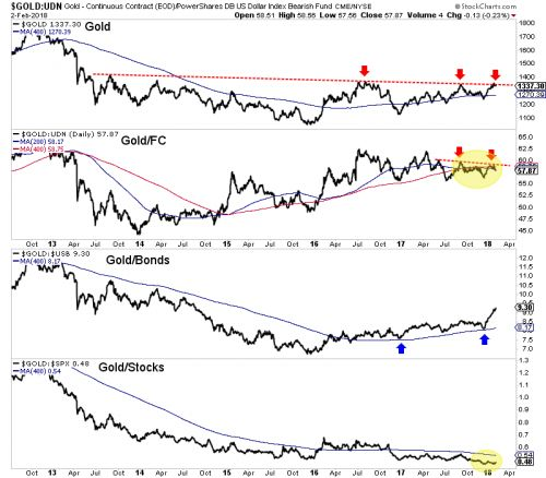 Why Gold Still Hasn't Broken Out To The Upside This Year