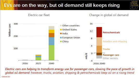 If You Think Electric Cars Will Save the Planet, Think Again